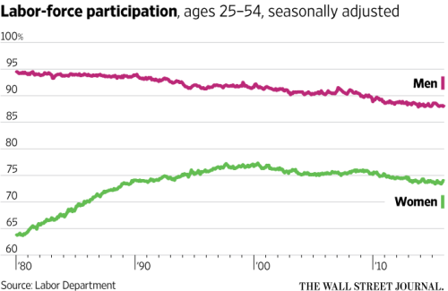 Labor force participation from WSJ